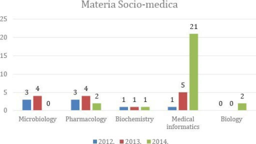 "Representation of preclinical disciplines in the journal ""Materia Socio Medica"" in the period 2012-2014"