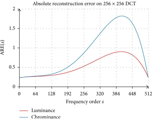 Average absolute reconstruction error of incrementing DCT coefficients on 256 × 256 DCT luminance and chrominance for 40 real images.
