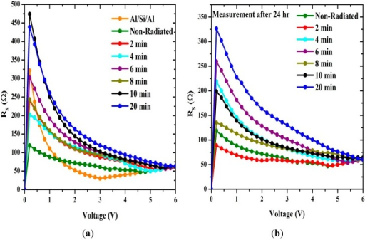 The relation between the series resistance and voltage generated using conventional method (a) before and (b) after 24 h.