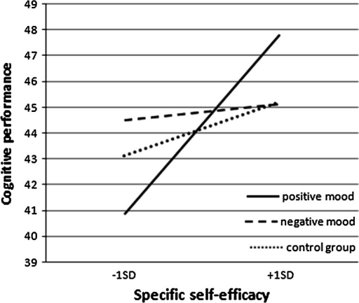 Cognitive task performance as a function of experimental condition and specific self-efficacy (SSE)