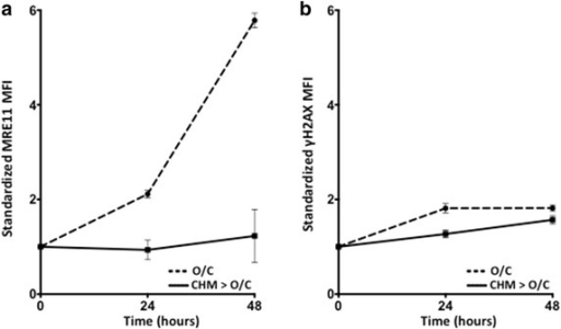 De novo production of MRE11 in response to DNA damage. a Cycloheximide (CHM) abolishes MRE11 response to O/C injury. b CHM does not inhibit the expression of γH2AX. 24 and 48 h time points compared to 0 time point, and comparison of O/C treatment only (O/C) to CHM followed by O/C (CHM > O/C) for MRE11 or γH2AX at the same time point.