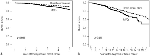 Overall survival curve of patients with and without MPCs (A) at ≤5 years and (B) at >5 years. MPCs, multiple primary cancers.