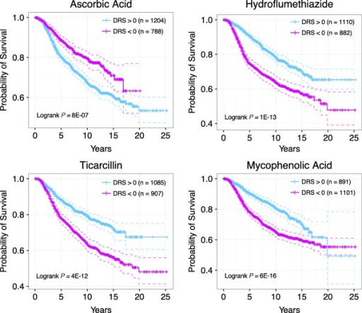 Examples of drug candidates not previously considered for chemotherapy. (a) Kaplan-Meier curves of patients with DRS >0 and DRS <0 for ascorbic acid. (b) Kaplan-Meier curves of patients with DRS >0 and DRS <0 for hydroflumethiazide. (c) Kaplan-Meier curves of patients with DRS >0 and DRS <0 for ticarcillin. (d) Kaplan-Meier curves of patients with DRS >0 and DRS <0 for mycophenolic acid.