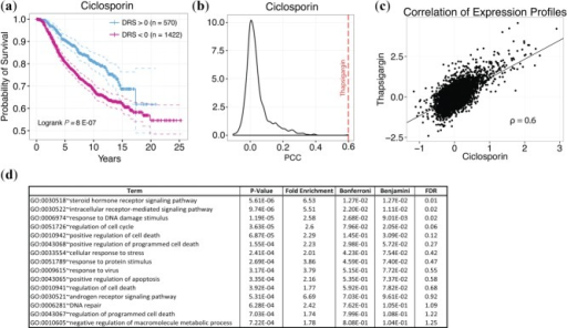 Ciclosporin DTP. (a) Kaplan-Meier curves of patients with DRS >0 and DRS <0 for ciclosporin. (b) Empirical distribution of Pearson correlation coefficients (PCC) from comparing the ciclosporin DTP with all other DTPs. Red line indicates PCC from comparing ciclosporin DTP with thapsigargin DTP. (c) Scatterplot comparing ciclosporin and thapsigargin DTPs. Each point corresponds to a single gene in the DTP. (d) GO enrichment analysis of downregulated genes between treatment and control DTPs for ciclosporin.