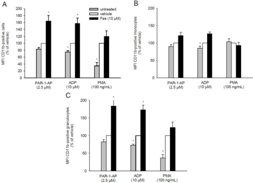 Effect of fascaplysin on leukocytic CD11b expression. (A–C) Whole blood was incubated with 10 μM fascaplysin (black bars, n = 6) or vehicle (DMSO, white bars, n = 6) for 0.5 h followed by stimulation with PAR-1-AP, ADP or PMA. Data are given in % of vehicle. Unstimulated whole blood served as negative control (grey bars, n = 6). Expression of CD11b on all leukocytes (A), monocytes (B) and granulocytes (C) were assessed by flow cytometry using double fluorescence staining (CD45/CD11b). Mean ± SEM. * p < 0.05 vs. vehicle.