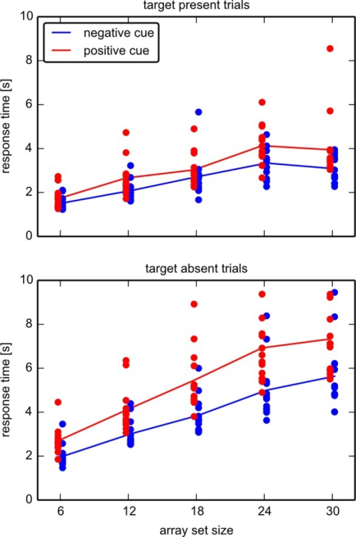 "Response Times in experiment 1.Shown are the response times in target present trials (top) and target absent trials (bottom) in both cue types; positive (blue) and negative (red). Dots denote mean values for correct answers of each individual and number of items, lines the means for each group. The slopes of linear fits were determined for target absent trials for set sizes 6–24, where linearity seems to be satisfied. All participants exhibited a higher slope in ""negative cue"" (mean value 236ms/item) versus ""positive cue"" (mean value 158ms/item) condition."