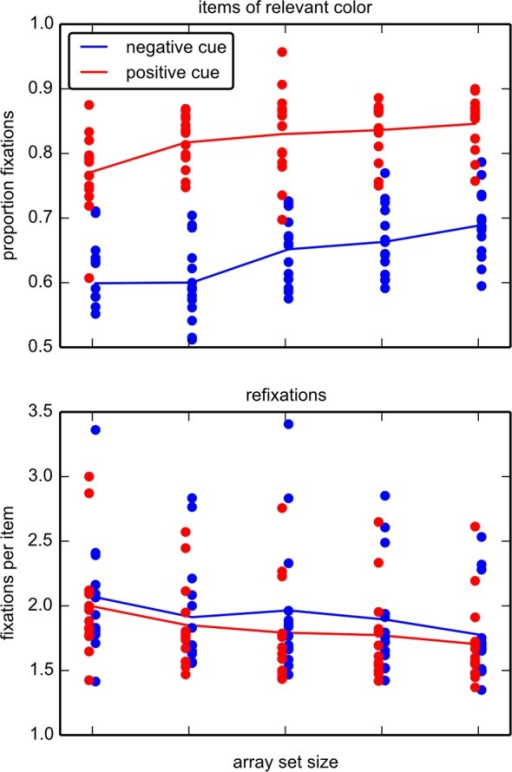 Fixations in experiment 1.(Top) The proportion of fixations on the relevant half of items is shown (only target absent trials). In positive cue (blue), relevant items are of the color given in the instruction. These items are spatially identical in the negative cue (red), but of various colors. Dots depict mean values of each individual, lines are the means for each group. As half of the items are relevant and half of the items irrelevant, 0.5 represents chance level. (Bottom) Number of fixations per fixated item. Items are refixated significantly more often in negative cue (red) compared to positive cue (blue), despite high individual variation.