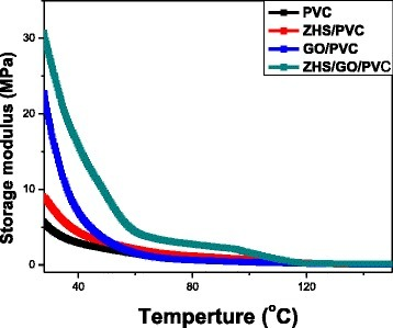 Storage modulus curves of PVC and its nanocomposites as a function of temperature, showing ZHS/GO/PVC nanocomposite has the high-storage modulus, which is attributed to the synergistic reinforcement effect of ZHS/GO nanohybrids in polymer matrix