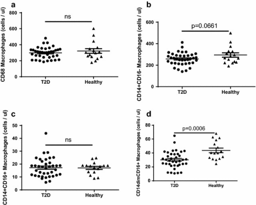 "Total number of circulating monocyte populations in diabetic patients and healthy controls. The number of CD68+ monocytes (a), M0-like CD14+CD16− monocytes (b), M2-like CD14+CD16+ monocytes (c) and M1-like CD14dimCD16+ monocytes (d) is shown. A total of 2 ml blood was analysed and the total number of each cell population was calculated as described in the ""Methods"" section. Each dot represents one individual and the horizontal line represents the mean value in each group. P values represent difference between groups assessed by t test"