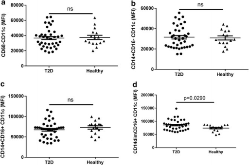 "CD11c expression levels on monocyte subpopulations in diabetic patients and healthy controls. The CD11c expression on CD68+ monocytes (a), M0-like CD14+CD16− monocytes (b), M2-like CD14+CD16+ monocytes (c) and M1-like CD14dimCD16+ monocytes (d) is shown. A total of 2 ml blood was analysed and the total number of each cell population was calculated as described in the ""Methods"" section. Each dot represents one individual and the horizontal line represents the mean value in each group. P values represent difference between groups assessed by t test"