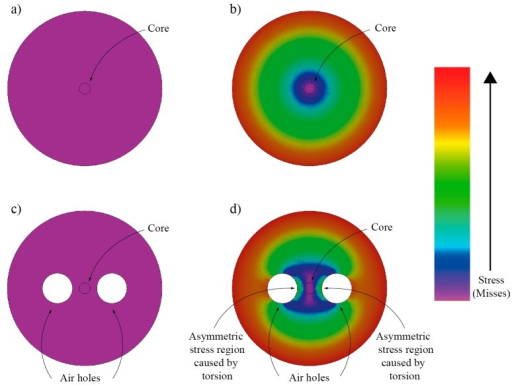 Finite element method simulation of a total stress distribution in a circularly symmetric fiber and circular non-symmetric fiber (containing two hollow regions): (a,c) show stress distribution when no twist is applied; (b,d) show the case when fibers are exposed to the twist. In case of the twisted fiber with side holes, a non-circularly symmetric stress build-up around the core can be observed, leading to linear birefringence modulation.