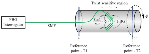 Schematic setup of differential configuration of FBG sensor at 45° angle relative to the shaft axis.