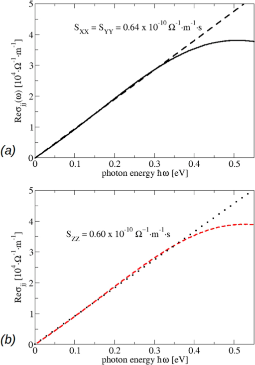 Real part of the optical conductivity for the bct phase.(a) Black: xx and yy component, (b) red: zz component. The slope parameters Sjj characterizing the constant imaginary parts of the dielectric tensor are also given.