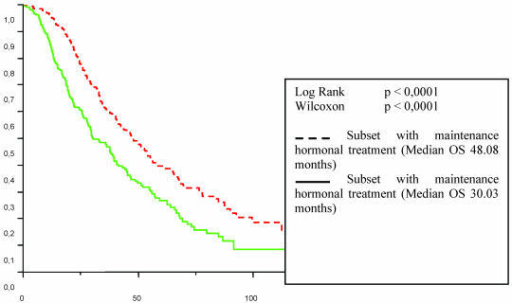 Patient overall survival (OS) from the first line chemotherapy according to maintenance hormonal treatment status.