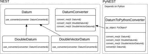 Class diagram for the acyclic visitor pattern used to convert SLI types to Python types. The left rectangle contains classes belonging to NEST, the right rectangle contains classes that are part of PyNEST. All SLI data types are derived from the base class Datum and inherit its function use_converter(). The class DatumConverter is the base class of DatumToPythonConverter. The actual data conversion is carried out in one of DatumToPythonConverter's convert_me() functions. Virtual functions are typeset in italics.