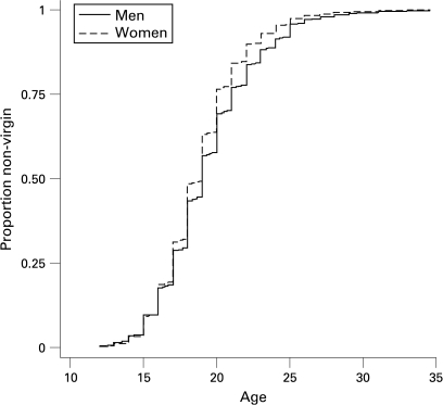 Kaplan-Meier failure curve for age at first sex for men and women. Data include all reports after corrections and estimations for inconsistent reports.
