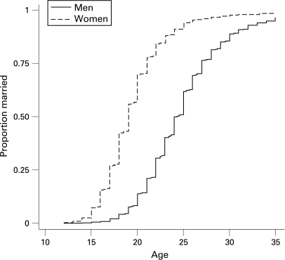 Kaplan-Meier failure curve for age at marriage for men and women. Data include all reports after corrections and estimations for inconsistent reports.