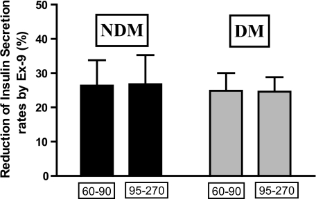 The contribution of GLP-1 to preprandial and postprandial insulin secretion. The percentage reduction of insulin secretion rates by Ex-9 is shown for the preprandial (60–90 min) and postprandial (95–270 min) periods in the nondiabetic (black bars) and diabetic (gray bars) groups. Data are presented as mean ± SEM.
