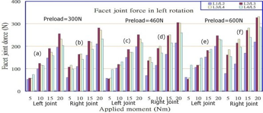 Facet joint forces at various levels under different combinations of preloads and loadings in left rotation.