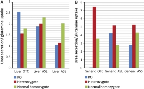 The mean urea/glutamine ratio and the standard error in (A) the liver and (B) the generic model simulations of the healthy (i.e., normal homozygote), partial (i.e., heterozygote) and full knockout cases.