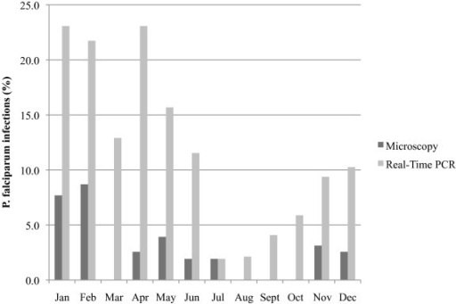 Comparison of P. falciparum infections detected by microscopy and the pfldh real-time PCR assay at delivery by calendar months.