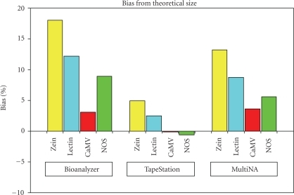 Bias associated with the amplicons from the positive controls. Figure shows the bias (trueness) associated with the amplicons from the positive controls, across the three instruments of the Bioanalyzer 2100, TapeStation, and MultiNA. The bias is based on the difference between the observed amplicon size per instrument, compared with the theoretical amplicon size based on the sequence information. NOS represents the combined NOS terminator/CaMV 35s promoter amplicon. Bias is calculated on the measurement response of base pairs (bp).