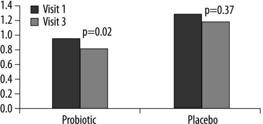 Mean values of HAQ at visit 1 compared to visit 3 for the placebo and probiotic groups. There were no between group differences.