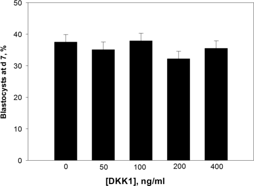 Effect of administration of different concentrations of Dickkopf related protein 1 (DKK1) at day 5 after insemination on blastocyst development at day 7.Data are least-squares means ± SEM of results from 7 replicates. No difference in the percent of ooyctes that became blastocysts at day 7 after insemination was observed following treatment with DKK1 at concentrations between 50 and 400 ng/ml (P = 0.47).
