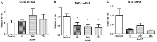Changes in mRNA cytokine expression levels in mouse abdominal fat tissue at different time points post IP injection of AuNPs.mRNA levels of (A) CD68, (B) TNFα and (C) IL-6 in abdominal fat at different time points post AuNPs injection. Results are expressed as mean ± SE, n = 4–8 in each group. *P<0.05, compared with Control group. CON, control; Au, AuNPs. The differences among groups were analysed using one-way ANOVA, followed by post hoc Fisher's Least Significance Difference tests.