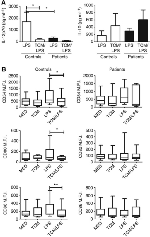 MDDCs obtained from patients with early-staged CRC respond poorly to LPS, secreting low levels of IL-12p70. Peripheral blood monocytes were obtained from colorectal cancer patients before surgical removal of their tumour. Tumour explants of these patients were also obtained, cultured in vitro for 72 h and TCM collected. (stage I, n=1, stage II, n=11, stage III, n=1). MDDCs were pretreated for 4 h with TCM and then LPS (1 μg ml−1) added and cells cultured for a further 18 h. Levels of IL-12p70 and IL-10 in supernatants were determined by ELISA (A). Expression of maturation markers (CD54, CD80 and CD86) were measured by flow cytometry (B). Statistical differences were determined using Wilcoxon signed-rank test. *P<0.05, **P<0.01.