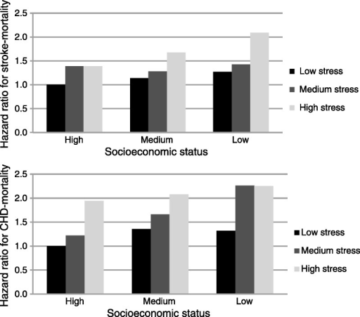 Hazard ratios for mortality from stroke or coronary heart disease (CHD) adjusted for age and sex, stratified by socioeconomic status and psychological distress.