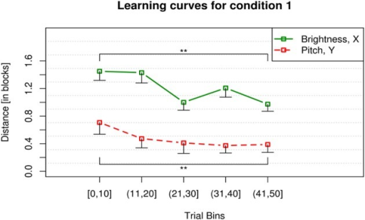 Learning curves for condition 1. The y axis displays the mean city-block distance between participants' clicks and the target for x and y position of the mouse. For the x axis, the 50 trials of each participant within a block were binned into 5 bins of 10 trials and averaged across participants. The error bars display the lower 99 % confidence boundary below participants' mean click-to-target distance in the respective trial bin. Participants showed a significant decrease of click-to-target distance for both dimensions, i.e., pitch (red, dashed) and brightness (green, solid) in the course of the condition. **p < 0.001.