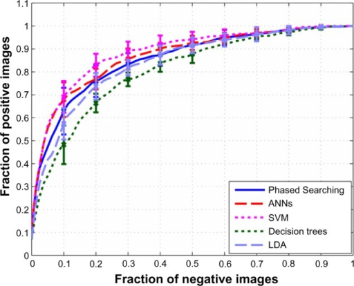 ROC curves of the five compared classifiers computed over the 10-fold cross-validation experiments–(1) Phased Searching with NEAT in a Time-Scaled Framework using the maximization of AUC as the fitness function, (2) fixed-topology ANNs, (3) SVMs, (4) bagged decision trees, and (5) LDA. The error bars are symmetric, and are two standard deviation units in length.