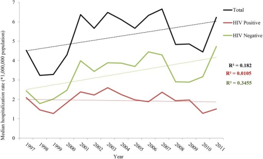 Temporal trend of hospitalizations with leishmaniasis as first diagnosis rates by HIV status, 1997–2011, Spain.