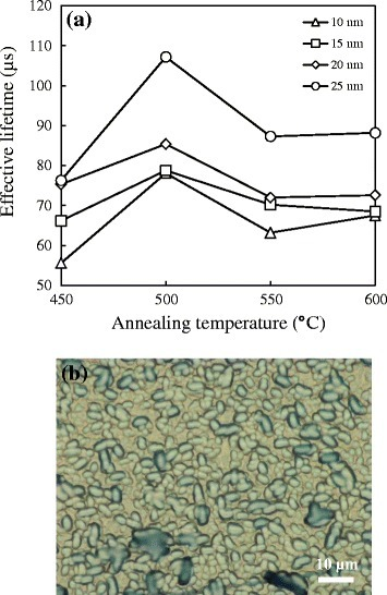 The blister-blocking effect of SiO2on silicon. (a) Minority carrier lifetime for 3 nm SiO2 films capped with various Al2O3 film thicknesses of 10 to 25 nm annealed at 450°C to 600°C in N2 ambient and (b) optical microscope image for 3 nm-SiO2/25 nm-Al2O3 stacked film annealed at 500°C N2 ambient.