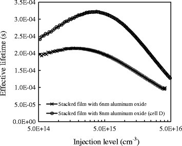 Injection level dependent minority carrier lifetime for the stacked passivation film. Si/3 nm-SiO2/8 nm-Al2O3/70 nm-SiNx:H film and Si/3 nm-SiO2/6 nm-Al2O3/70 nm-SiNx:H film.