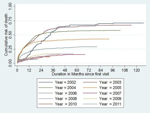 Survival probability curve according to antiretroviral therapy among the HIV infected patients cohort at the Bobo-Dioulasso day hospital between 2002 and 2012.(test de Breslow-Gehan-Wilcoxon P<10–4).