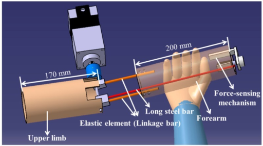 Prototype of the master device (i.e., a human-upper-limb-like device).