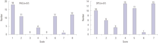 Penetration-aspiration scale (PAS) and swallowing performance score (SPS) determined via MBS. Twenty-four (42%) patients had a PAS score over 6, implying aspiration. Patients with a SPS score over 5 are at risk of aspiration and those with a score of 7 absolutely require primary tube feeding. Twenty-five (43.9%) patients had a score over 5 and 13 patients had a score of 7. MBS, modified barium swallow.