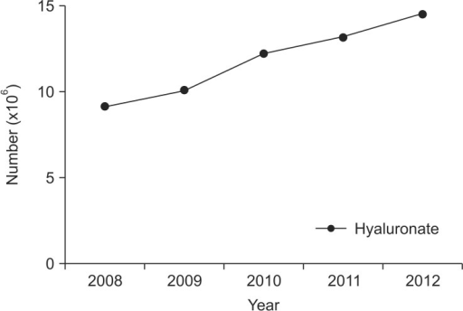The number of prescriptions of hyaluronate from 2008 to 2012.