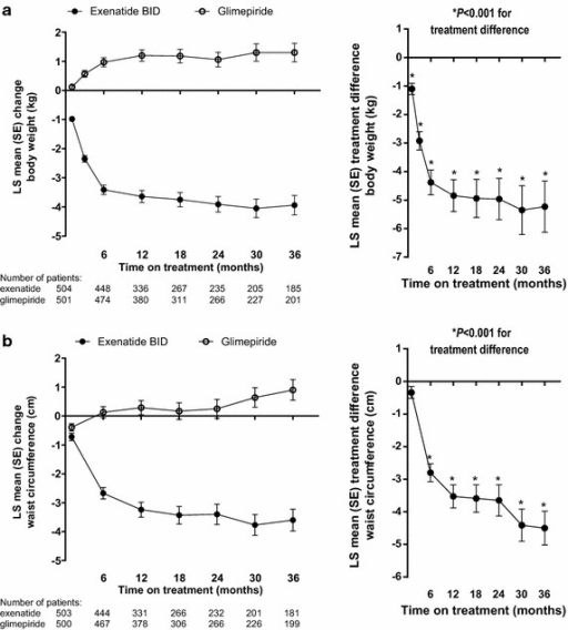 LS mean (SE) change from baseline (left panel) and treatment difference (right panel, exenatide twice daily − glimepiride) in body weight (a) and waist circumference (b) in randomized patients. BID twice daily, LS least-squares, SE standard error