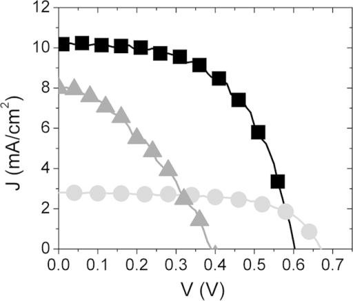 J–V curves of DSSCs based on ZnO (grey line), SnO2 (light grey line) and a mixed ZnO@SnO2 network composed of 3 ZnO and 3 SnO2 layers (3@3 sample, black line).All the photoanodes were sensitized for 6 h.
