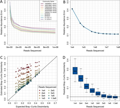 Shallow sequencing enables accurate estimates of alpha and beta functional diversity.(A) Relative abundance error for 101-bp Illumina metagenomes from 10 mock communities using between 10,000 and 1 million reads. (B) Relative abundance error for a 101-bp Illumina metagenomes from mock community 160319967-stool1 using between 10,000 and 100 million reads. (C) Expected versus observed functional distances for 10 mock communities using between 10,000 and 1.5 million 101-bp Illumina reads. (D) Distributions of Bray-Curtis dissimilarity error at each sequencing depth from (C).