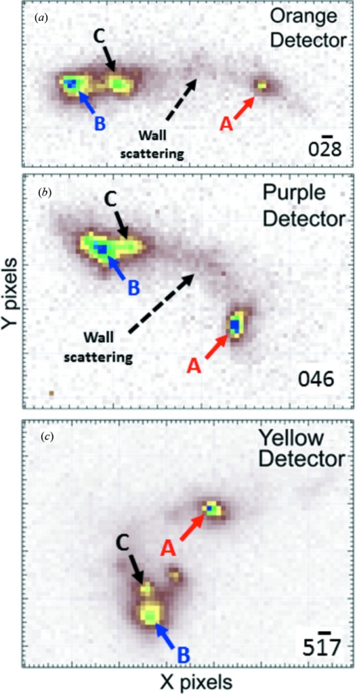 Energy-integrated distribution of diffracted X-ray intensity on the area detectors from a single grain in the Cu-TSV: (a)  on orange, (b) 046 on purple and (c)  on yellow.