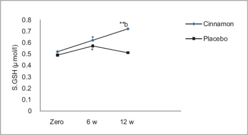 Effect of 1 g cinnamon powder on reduced glutathione serum level in diabetic patients. *Significant difference from baseline (P < 0.05), **Highly significant difference from baseline (P < 0.001). bHighly significant difference (P < 0.001) between cinnamon group and placebo group at corresponding duration