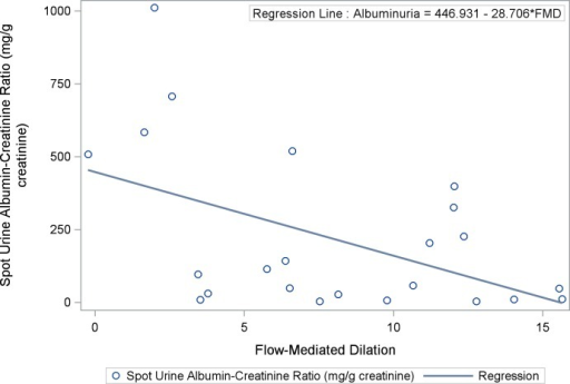 Scatter Plot and Regression Line Between Flow-Mediated Dilation and Albuminuria in Sickle Cell Anemia: Urine albumin-creatinine ratio is significantly correlated with FMD (ρ = -0.45; 95% CI: -0.72 –-0.04, p = 0.031).