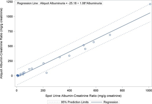 Scatter Plot and Regression Line Between Spot Urine Albumin-Creatinine Ratio and Urine Aliquot for Albumin-Creatinine Ratio: Urine albumin-creatinine ratio assessed by spot albumin-creatinine ratio is strongly correlated with urine aliquots for albumin-creatinine ratio obtained from the 24-hour urine collection (ρ = 0.97; 95% CI: 0.92–0.99, p < 0.0001).