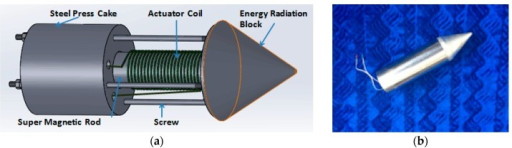 Illustration and photograph of the GMS transducer: (a) components of the GMS transducer; and (b) photo of the GMS transducer.