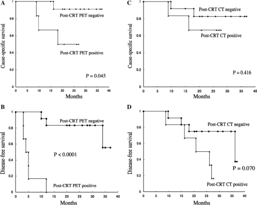 Cause-specific survival (CSS) and disease-free survival (DFS) according to the loco-regional score in post-CRT PET and CT scans. The patients with negative post-CRT PET had statistically superior CSS than patients with PET positive (a, P = 0.045). The positive post-CRT PET scan was a strong predictor of DFS (b, P < 0.0001). However, negative correlations were observed between post-CRT CT scan and survival (CSS and DFS) in OPC patients treated with concurrent CRT (c, P = 0.416; d, P = 0.070).