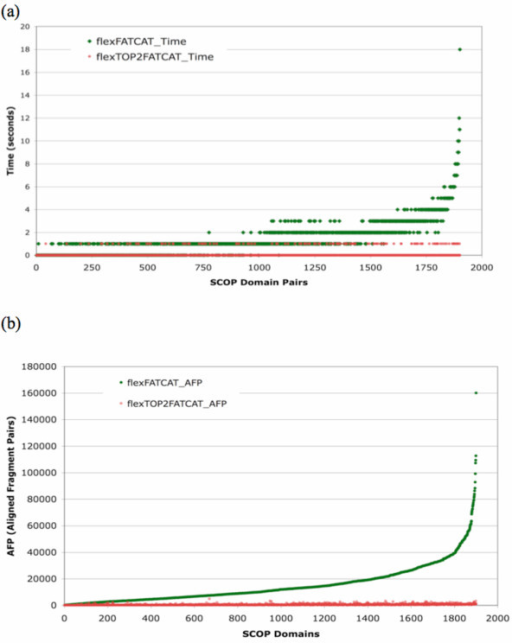 Graph showing the runtime and AFP analysis of the FATCAT (in green) and TOPS++FATCAT (in red) methods based on the flexible option, (a) runtime statistics, where the x-axis indicates the 1,901 SCOP domain pairs ordered by flexible_FATCAT runtime; (b) total number of AFP statistics, where the x-axis represents the 1,901 SCOP domain pairs ordered based on AFPs from the flexible_FATCAT method.
